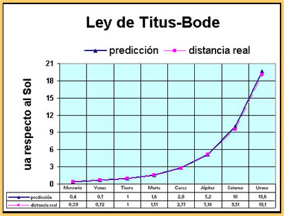 Ley de Tittius-Bode