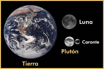 comparacion de las dimensiones de los sistemas Tierra-Luna y Pluton-Caronte