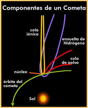 Fisico Quimica De Un Cometa