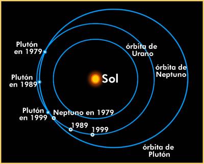Resultado de imagen de Orbita