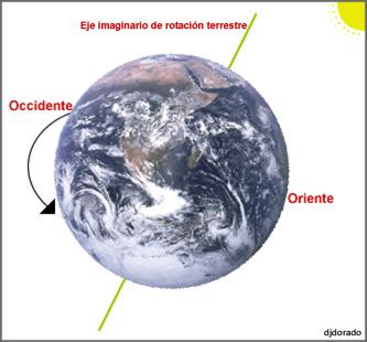 http://www.cca.org.mx/cca/cursos/AIDA/Astronomia/cursoAidaITESM/imagenes/rotacion.jpg