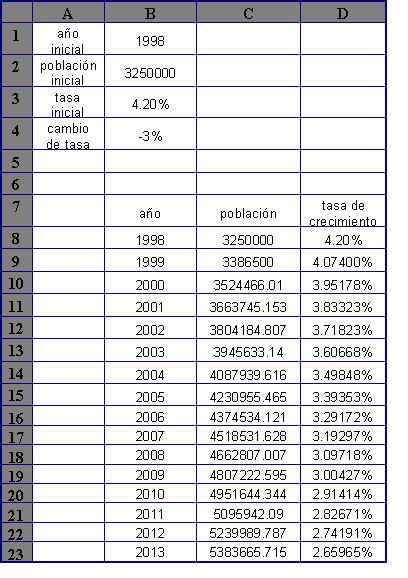 Crecimiento Poblacional Compuesto con tasa cambiante