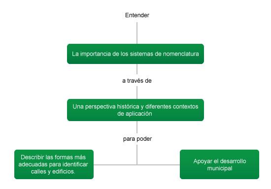 Nomenclatura urbana y administración de ciudades